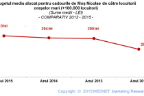 Studiu de piață privind bugetul pentru cadourile de Moș Nicolae