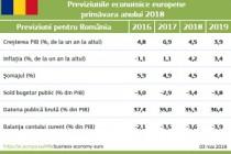 România: Creștere economică puternică, însă în curs de încetinire, previziuni economice de primăvară 2018