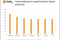 Previziuni imobiliare în România în 2018