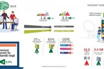 ANCOM: 55% dintre conexiunile de internet mobil sunt 4G