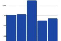 Brăila: Situația înființării de firme în primele cinci luni din 2019