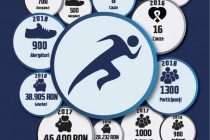 Semimaraton Galați 2019 - cel mai mare eveniment sportiv și filantropic
