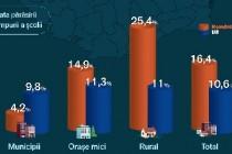Monitorul Social | părăsirea timpurie a școlii in România cu 5,8% mai mare ca in Europa