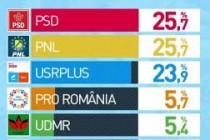 Cum s-a votat in Romania la alegerile locale