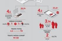 Conexiunile la internet fix cu viteze de cel puțin 100Mbps aproape s-au dublat la jumătatea anului 2015
