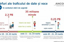 România | traficul de internet și date a crescut în rețelele fixe în contextul stării de urgență