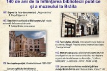 Aniversare | Biblioteca Județeană Panait Istrati Brăila sărbătorește 140 de ani de la înființare