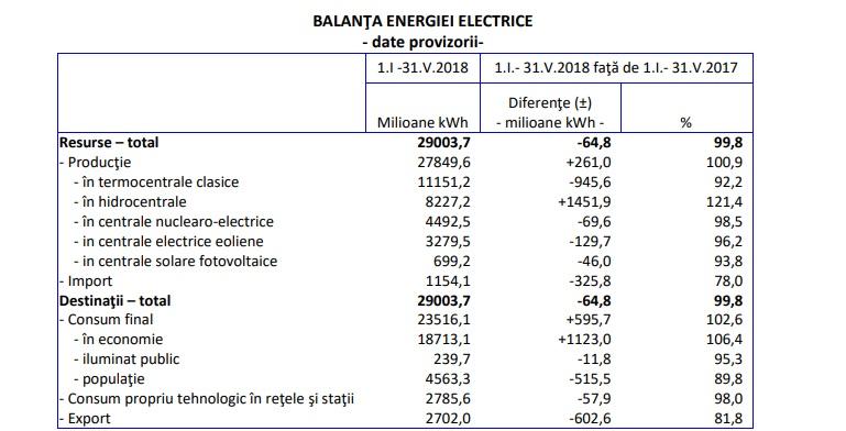 balanta energiei 2018