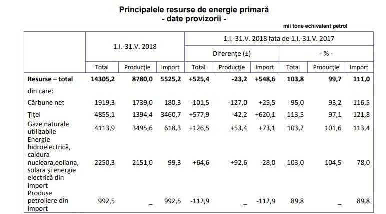 energie primara 2018