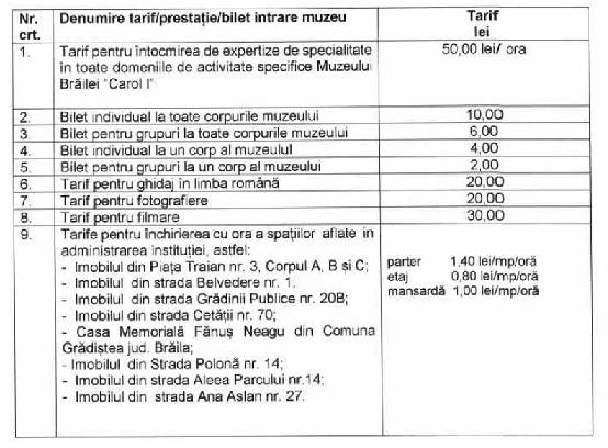 tarifele muzeului brailei 2020