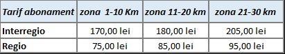 abonamente 30 km