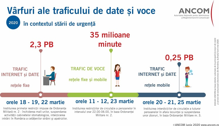 trafic internet in pandemie ancom